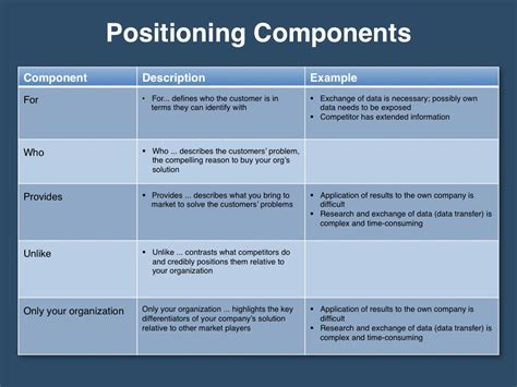 template framework messaging positioning planning template four quadrant