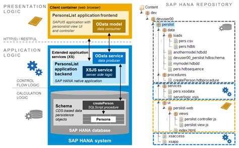 sap xs tutorial quick start tutorial to sap hana native development via