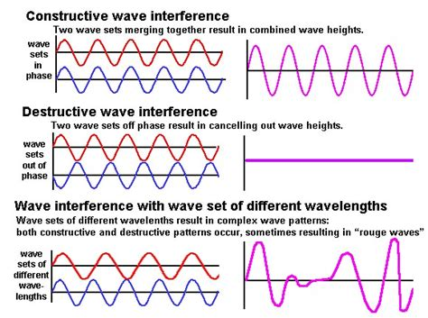 interference pattern types geology cafe com