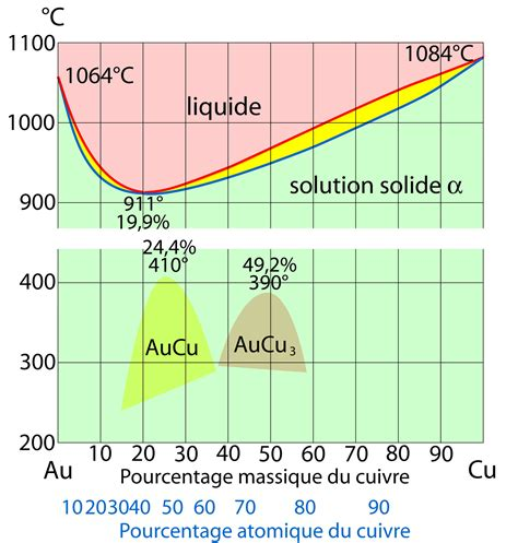 diagramme potentiel ph cuivre eau 302 found