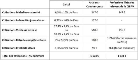 Plafond Accre by Tns Non R 233 Mun 233 R 233 Les Cotisations Sociales Minimum Du Rsi