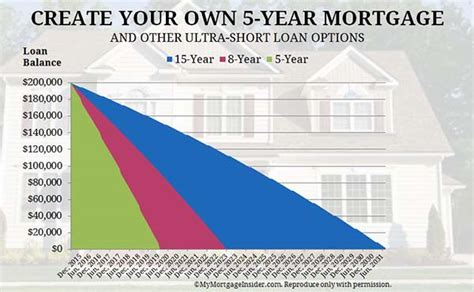 design your own home program 5 year fixed mortgage rates and loan programs