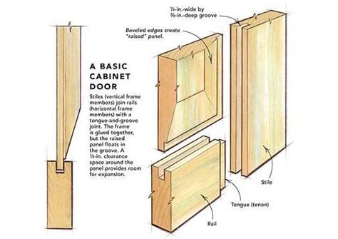 Shaker Cabinet Door Construction Raised Panel Doors On A Tablesaw Homebuilding Article Cabimets Pinterest
