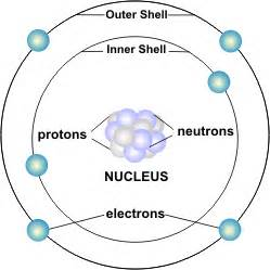 Characteristics Of Protons Homework Help Characteristics Of Electrons
