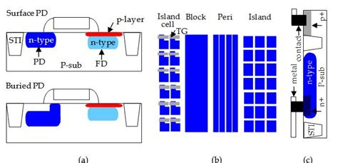 cmos diode image artifacts by charge pocket in floating diffusion region on cmos image sensors intechopen