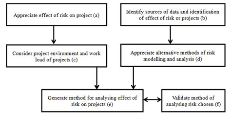 risk management dissertation construction risk management phd thesis