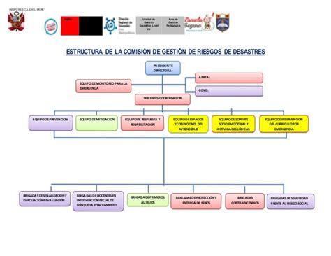 unidades didacticas comunicacion ministerio educacion peru comisi 211 n de gesti 211 n de riesgo del tuno ma 209 ana