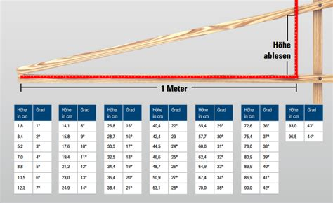 Satteldach 25 Grad Dachneigung by 220 Berdachung Dach Und Wand Zeven