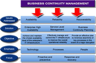 communication plan communication plan business continuity