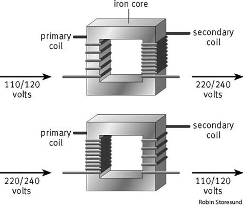 coil inductor definition meaning of inductor coil 28 images 16 answers what is the function of inductors and