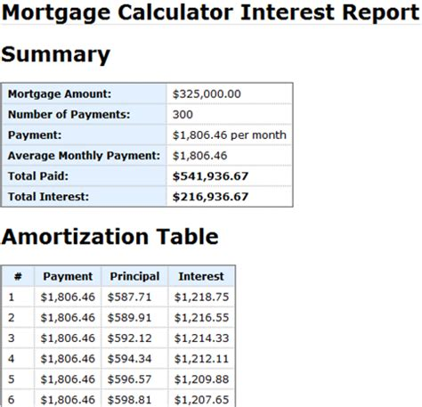 mortgage amortization table mortgage amortization in canada image gallery mortgage calculator canada