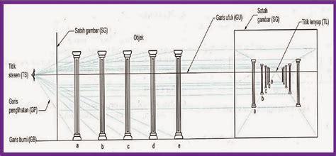 tutorial gambar perspektif kelas online wcs103 kolej vokasional ilp kuantan lukisan