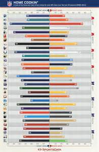 nfl colors by the numbers nfl home field advantage 2002 2011