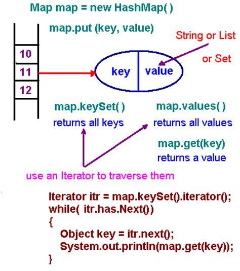 hash map hashing