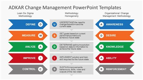 change powerpoint template powerpoint template change management gallery powerpoint