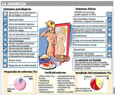 anorexia y bulimia nerviosa htmlrincondelvagocom s 225 cate los dedos de la boca anorexia s 205 ntomas