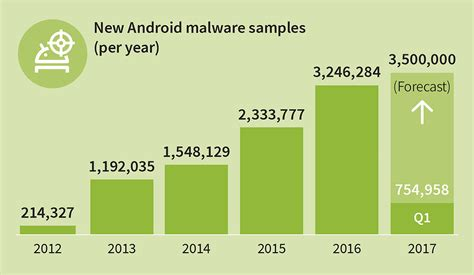 malware for android android malware spreads like wildfire 350 new malicious apps every hour it news solutions
