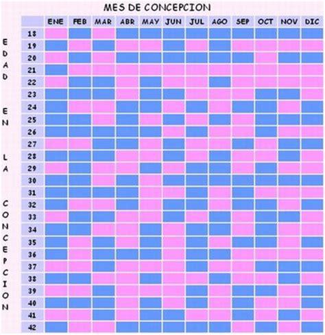 Verdadero Calendario Chino De Embarazo Tabla China Realidad O S 211 Lo Juego Beb 233 S De Mayo 2015