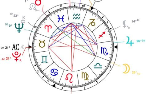 birth chart houses houses in your birth chart in5d esoteric metaphysical and spiritual database