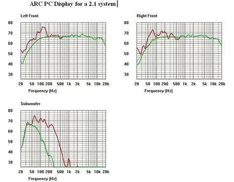 anthem room correction arc system part  including