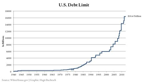 History Of The Debt Ceiling by The Federal Reserve After Ben Bernanke