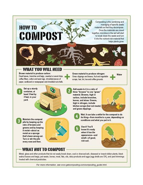 how to compost second opinion
