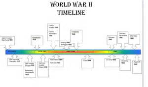 world war ii timeline apush portfolio imperialism to