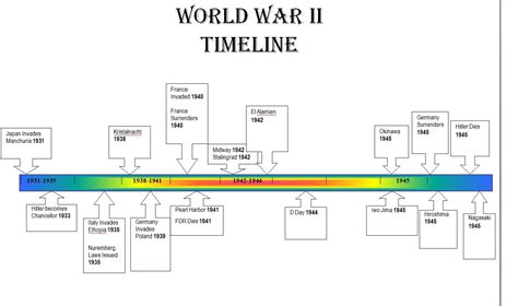 the american history timeline book 2 1870sã present books world war ii timeline apush portfolio imperialism to