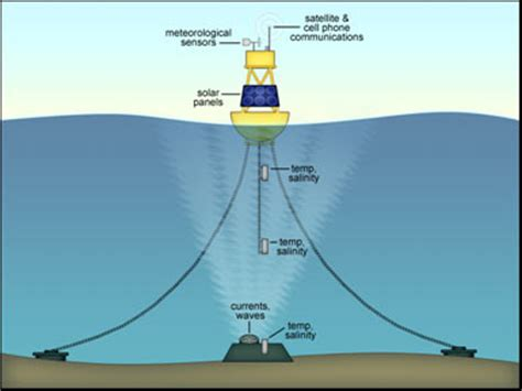 Offshore Buoy Weather Data at Fishing NC.com: NC Offshore Buoys
