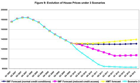 house price crash uk house price crash quiet before the fall 2007