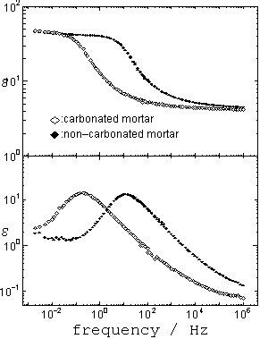 Dielectric Relaxation Spectroscopy to Investigate