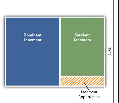 Landscape Easement Definition The Nature And Regulation Of Real Estate And The Environment