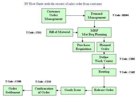 polypropylene process flow diagram production planning process flow diagram 28 images 49