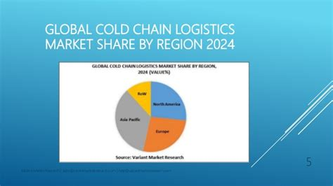 global cold chain logistics market is estimated to reach 386 billion