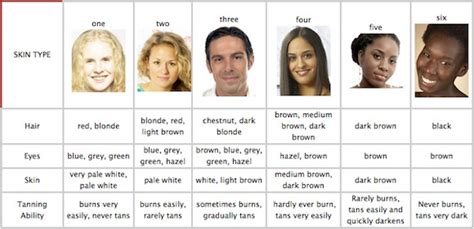 types of skin color without sunburn discover your skin phototype