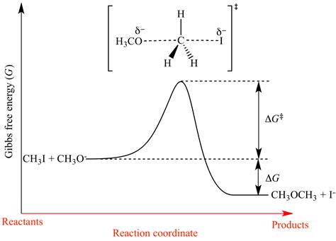 energy reaction coordinate diagram illustrated glossary of organic chemistry reaction