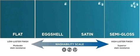 amazing Eggshell Paint Vs Flat #4: flat-paint-vs-eggshell-vs-satin-vs-semi-gloss.jpg