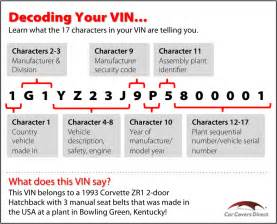 Ford Vin Number Decoding Your Vehicle S Vin Vehicle Identification Number