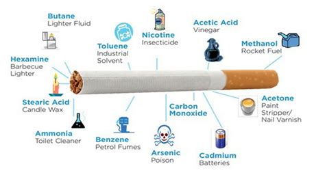 what s in a what s in a cigarette bucks nhs smokefree support service