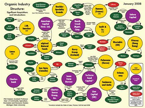 Organic Food Control Many Popular Organic Brands Now