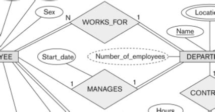 modeling entity relationship diagram erd