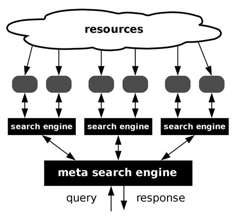 Meta Search Metasearch Engine