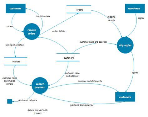 diagramme des flux gsi symboles de diagramme de flux de donn 233 es cr 233 er un