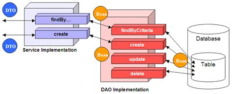 dao pattern in java tutorial java pros and cons of the use of dao pattern stack