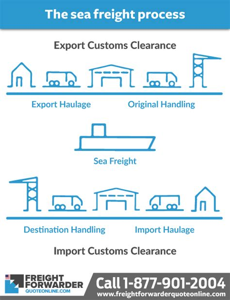 an overview of required documentation for lcl shipments in sea freight