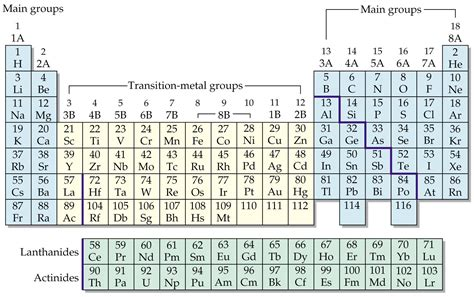 5th Element Periodic Table by Chap 3 Periodic Table And Nomenclature Chemistry 105