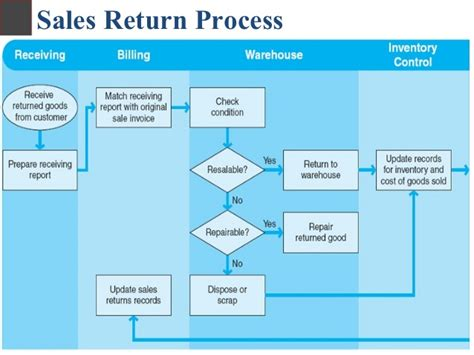 sales return process flowchart sales return process flowchart 28 images sales returns