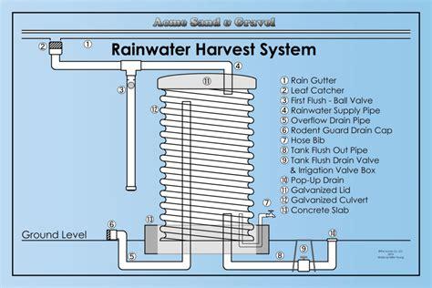 rainwater tank desing and installation handbook nov 08 image gallery rainwater harvesting