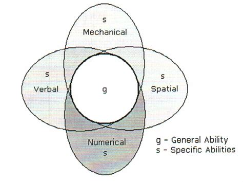 spatial pattern quizlet why do recruiters use abstract logical inductive