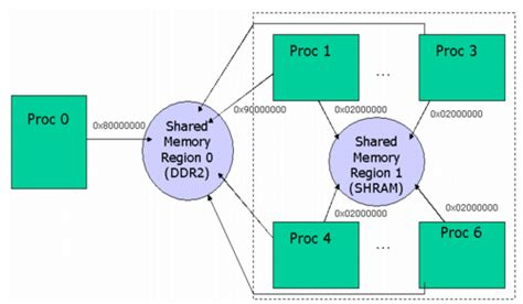 ipc section 2 ipc users guide sharedregion module texas instruments wiki